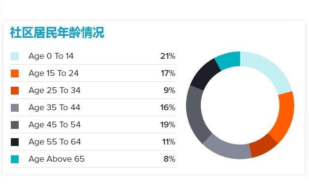 Glen_Abbey_Oakville_Demographics2
