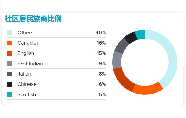 Glen_Abbey_Oakville_Demographics3